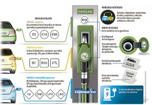 Etiquetas combustibles B